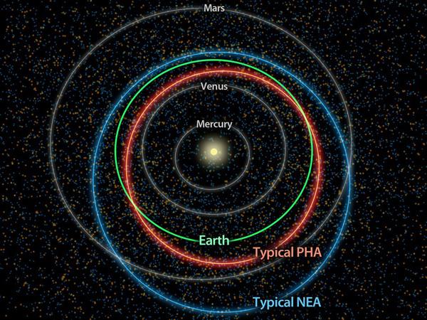 Toàn cảnh kế hoạch giải cứu Trái đất khỏi nguy cơ bị thiên thạch phá hủy của NASA - Ảnh 12.