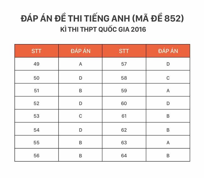 HOT: Đáp án môn tiếng Anh kỳ thi THPT Quốc gia - Ảnh 4.
