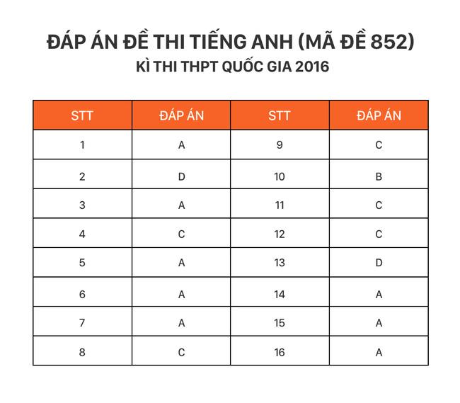 Cập nhật: Đáp án môn tiếng Anh kỳ thi THPT Quốc gia - Ảnh 1.