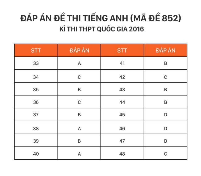 HOT: Đáp án môn tiếng Anh kỳ thi THPT Quốc gia - Ảnh 3.