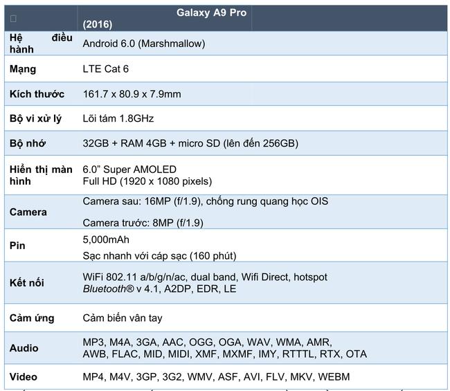 Samsung Galaxy A9 Pro (2016) chính thức ra mắt tại Việt Nam - Ảnh 3.