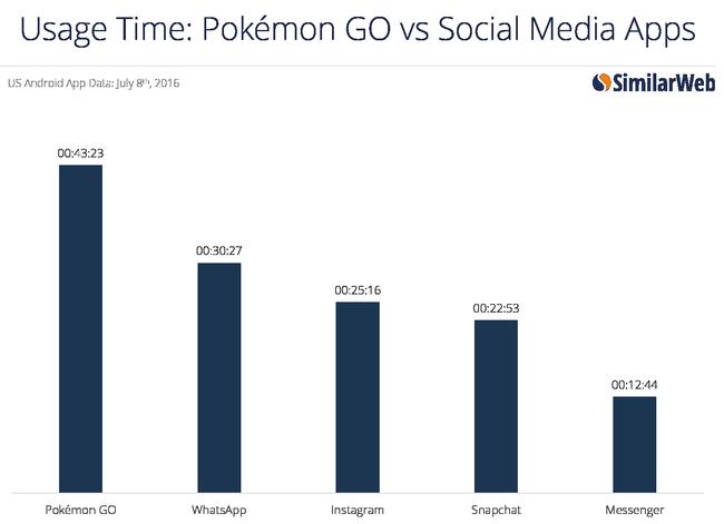 Thống kê cho thấy thanh niên thà FA chứ nhất quyết không ngừng bắt Pokémon - Ảnh 5.