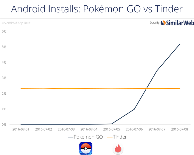 Thống kê cho thấy thanh niên thà FA chứ nhất quyết không ngừng bắt Pokémon - Ảnh 2.